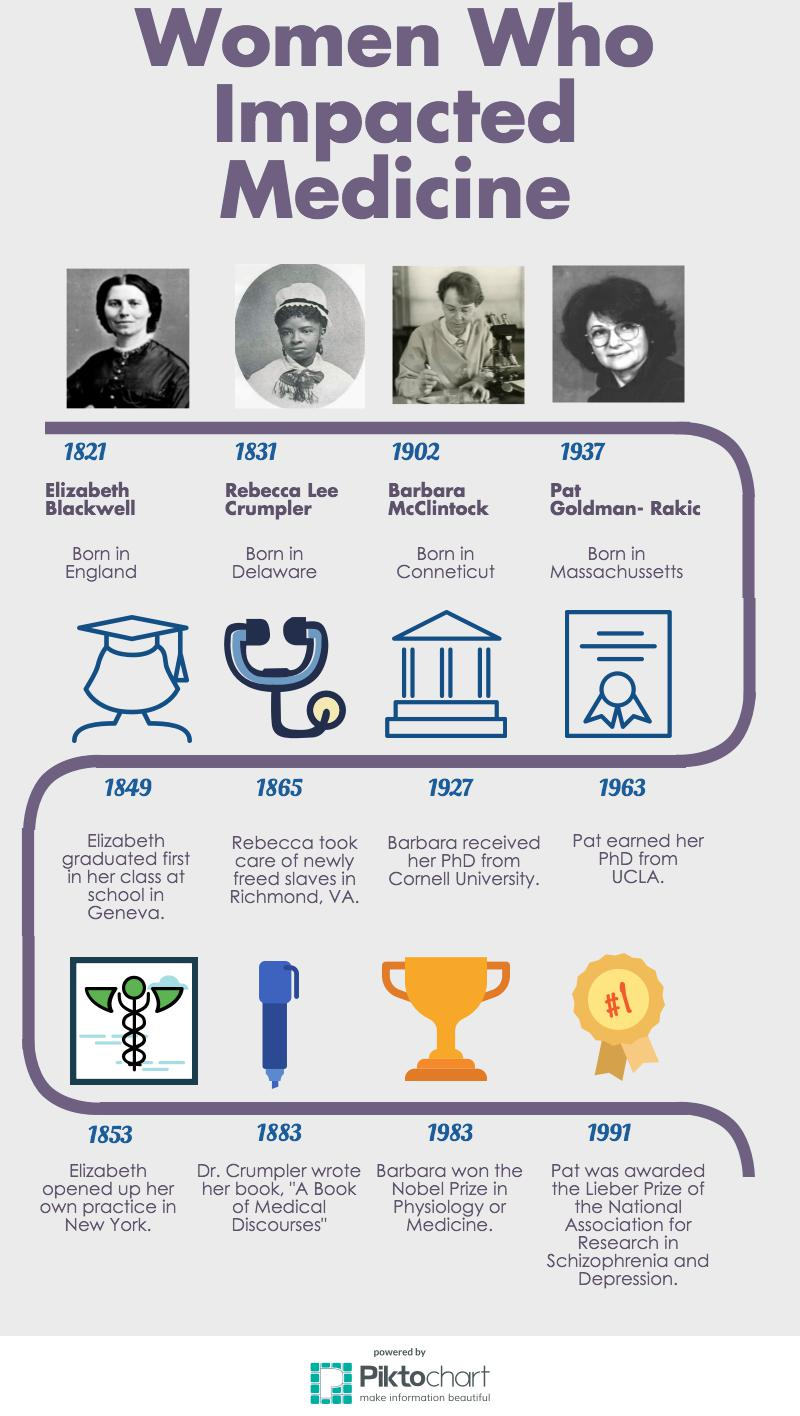 Women Who Impacted Medicine